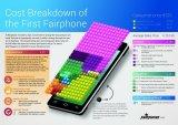 Cost breakdown ©Fairphone